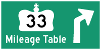 HYPERLINK TO HWY 33 MILEAGE TABLE PAGE - © Cameron Bevers