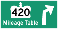 HYPERLINK TO HWY 420 MILEAGE TABLE PAGE - © Cameron Bevers